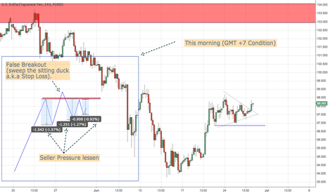 USDJPY: Just a answer why I change my mind.....