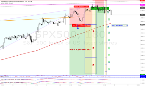 SPX500: Short @ SP&500