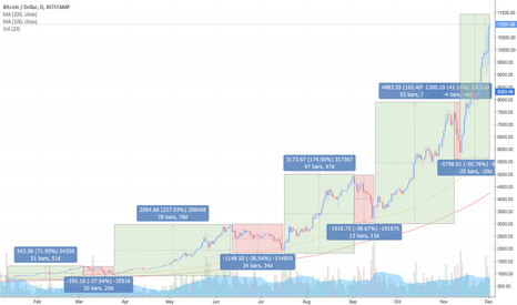 BTCUSD: The incredible rise of Bitcoin - $BTC.x