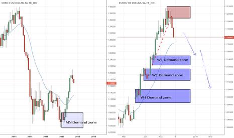 EURUSD: EUR/USD Weekly trend broken