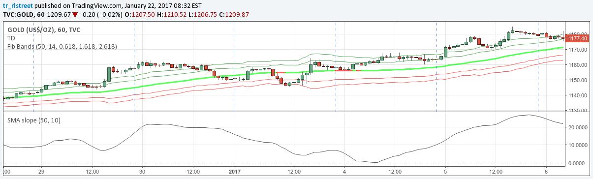 SMA slope — Indicator by tr_rlstreet — TradingView