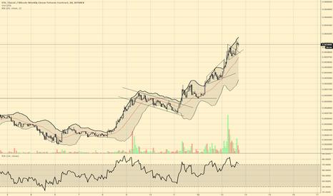 ETC7D: $etc mex chart
