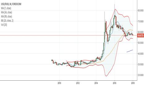 USDRUB: USDRUB bearish massively if crude oil goes above 63 U$S WTI
