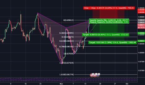 EURGBP: EUR/GBP pattern, pronti per andare corti
