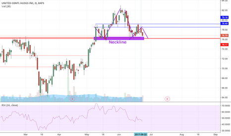 UAL: Possible H & S