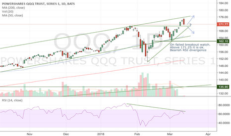 QQQ: On failed breakout watch list