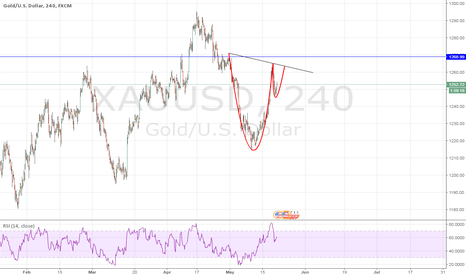 XAUUSD: Cup and handle?