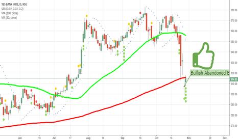 YESBANK: Bullish pattern on Daily Charts