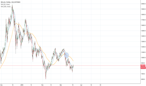 BTCUSD: Death Cross plus nearly all of TradingView's indicators agree