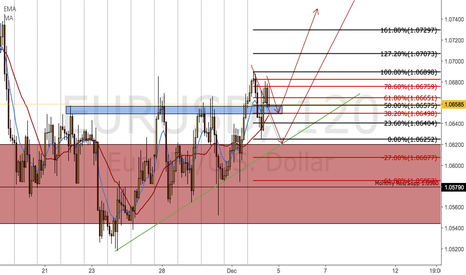 EURUSD: E/U | Confirmations and Thoughts!