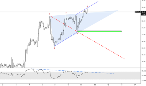 USOIL: Crude Wolfe Waves
