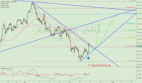 XAUUSD: Buy Gold at 0.382 retracement and hold to 1261