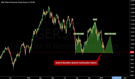 GER30: Bearish continuation.