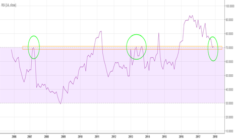 OEST: OEST - RSI Mensual