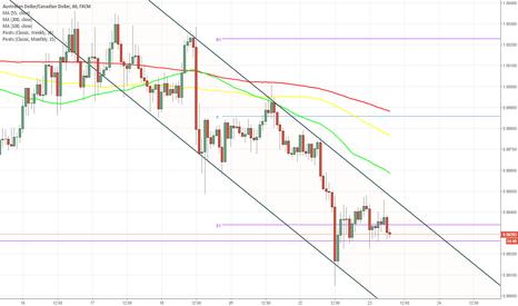 AUDCAD: AUD/CAD 1H Chart: Channel Down