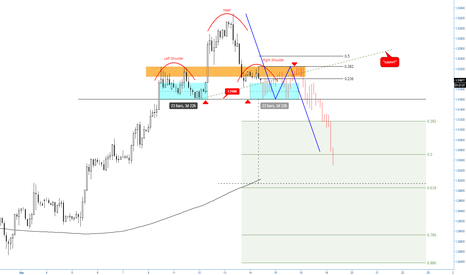 GBPUSD: (2h) Bearish H&S in formation?