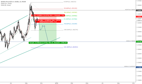 GBPUSD: 50%  RETRACEMENT IS ON FIRE