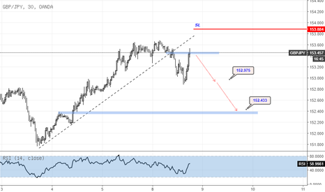 GBPJPY: GBPJPY Peluang Sell