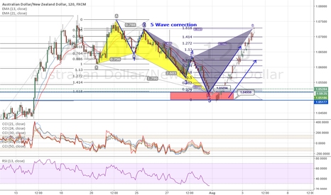 AUDNZD: AUD/NZD Technical Analysis for the next two weeks ahead