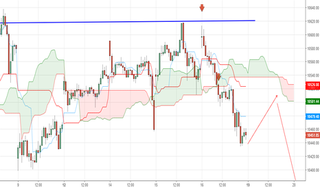 NIFTY: Intraday Trading strategy using Ichimoku