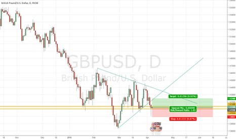 GBPUSD: Possible long on GBP/USD