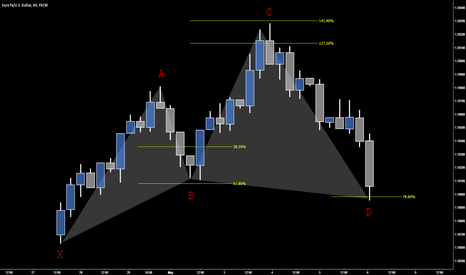 EURUSD: LEARN TO TRADE THE CYPHER PATTERN