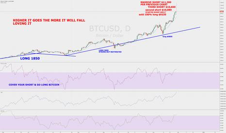 BTCUSD: World's Best Forex Trader Massive Short Bitcoin Plan $BTCUSD