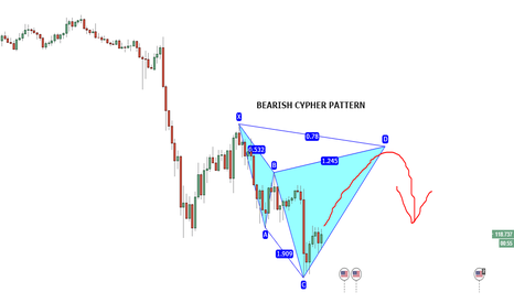 USDJPY: USDJPY Bearish Cypher Pattern on 1 HR Chart.