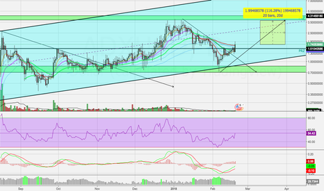 ADXUSD: ADX breaking Out