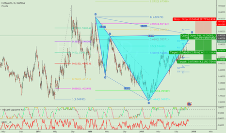 EURAUD: EURAUD Short Setup After Cypher Completion