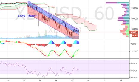 XBTUSD: BTC bearish trend