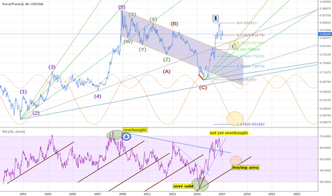GB1!: EUR/GBP (long view)