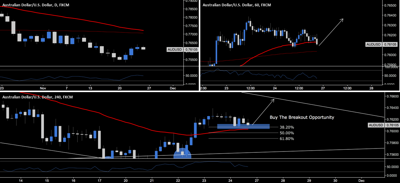 AUD.USD - Buy The Breakout Opportunity
