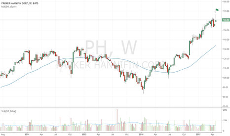 PH: Bearish up-thrust