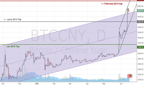 BTCCNY: 1D Hammer Forming Above The Previous Trend