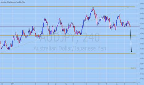 AUDJPY: AUDJPY Trading Forecast