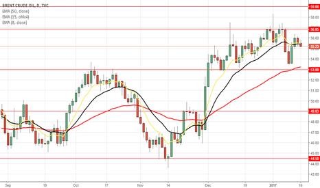 UKOIL: OIL Brent Crude Oil