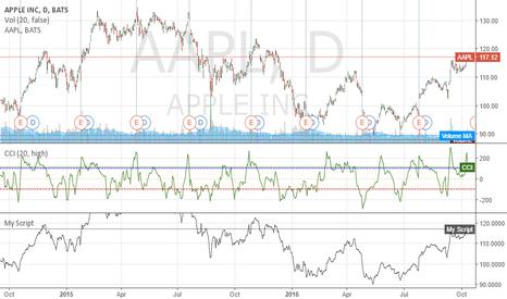 AAPL: https://www.tradingview.com/chart/g2bNvnBG/