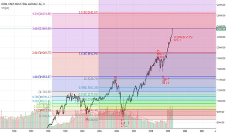 DJI: Dowjones - Rally prediction through Fibonacci and Time Frames