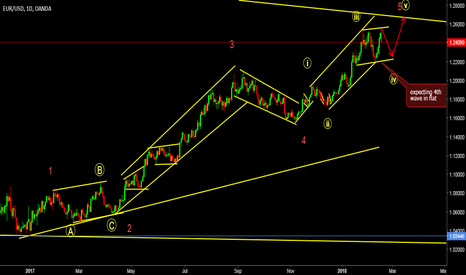 EURUSD: expecting 4th wave in flat