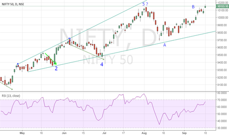 NIFTY: elliott wave counts for nifty
