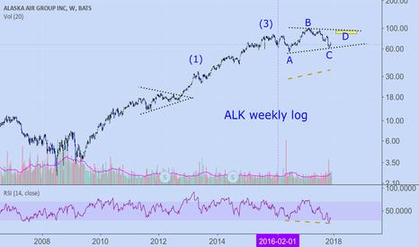 ALK: ALK: Expecting a bounce soon