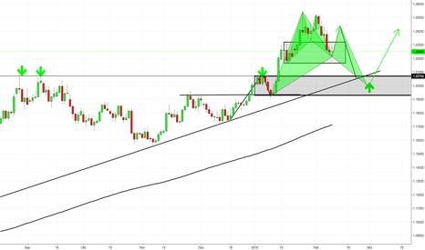 EURUSD: Back to Back Bat Patterns im EURUSD?