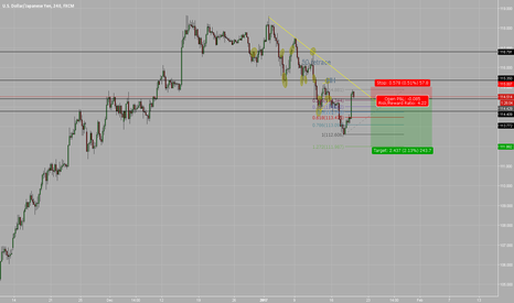 USDJPY: Clear downtrend, along with USD weakening against other pairs