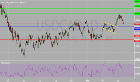 USDCAD: USDCAD Daily Chart : Upside Prevails