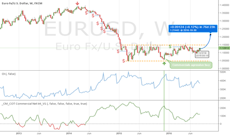 EURUSD: EURO seems to be stronger next couples of weeks for me