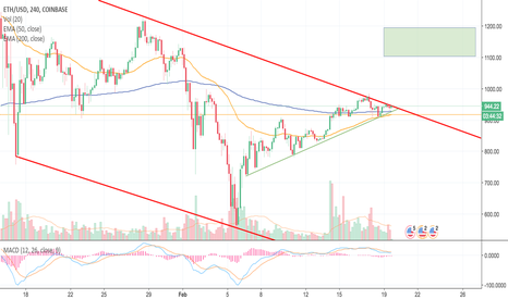 ETHUSD: Ethereum About To Make A Move