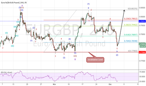 EURGBP: ELLIOT WAVE UPDATE: The Potential End Of Corrective Wave(2)
