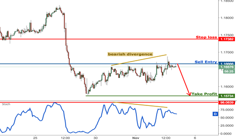 EURUSD: EURUSD forming a really nice reversal, remain bearish