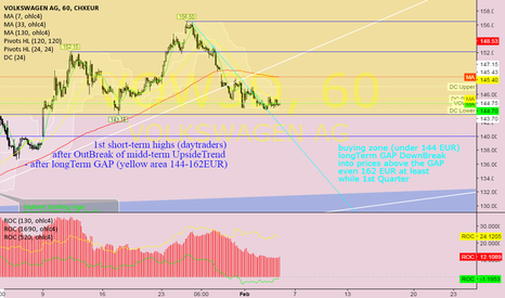VOW3: VOW3D @ 1h @ price action around down GAP prices, good entry